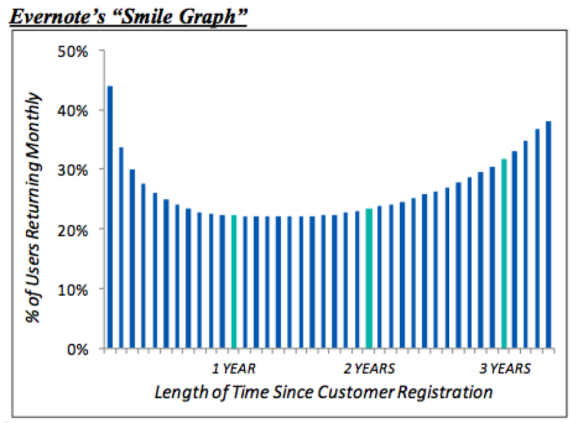 Evernote Smile Graph