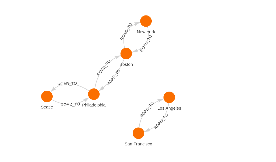 Graph in NetworkX example