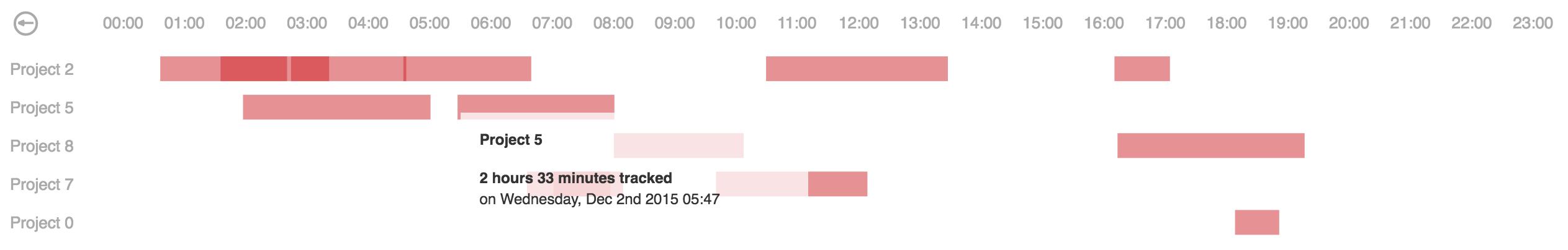 Angular component for d3.js calendar heatmap - day overview