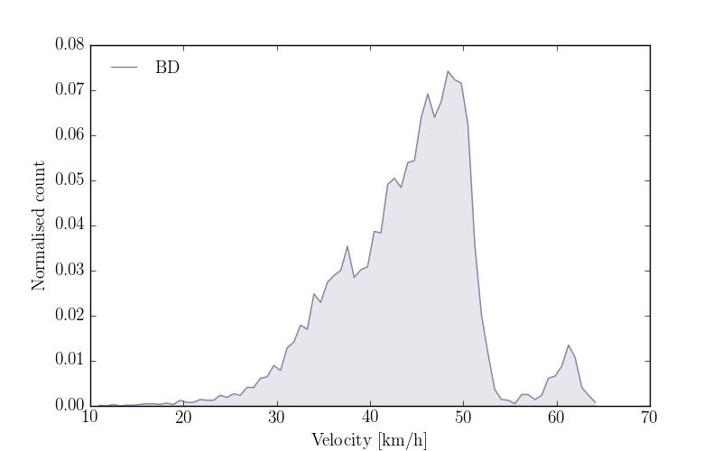 """Velocity profile of BD"""