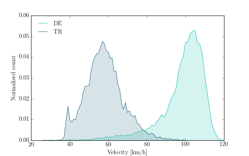 """Comparing speeds profile of DE and TR"""