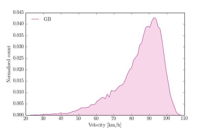 """Velocity profile of GB"""