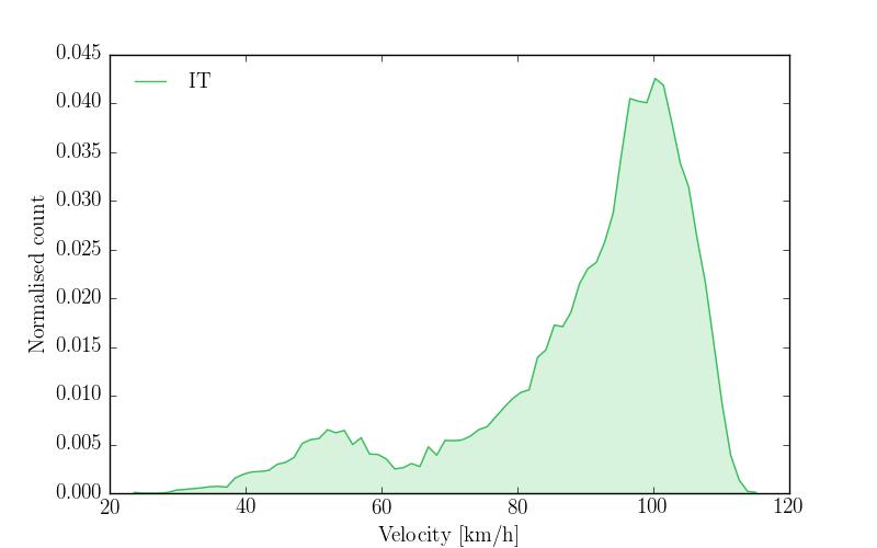"""""""Velocity profile of IT"""""""