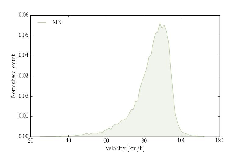 """""""Velocity profile of MX"""""""