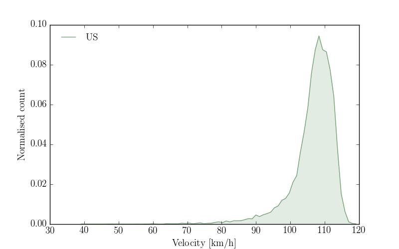 """""""Velocity profile of US"""""""