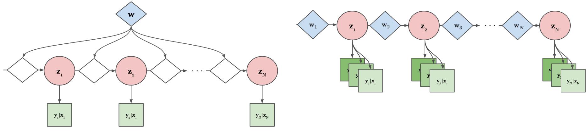 Non-Linear/Non-Markov Problems