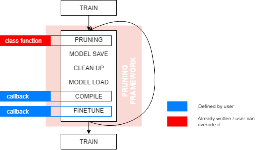 pruning framework diagram