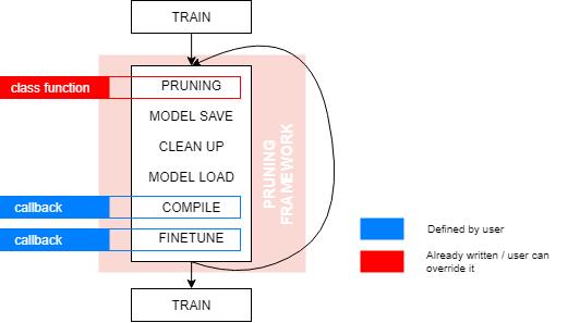 pruning framework diagram