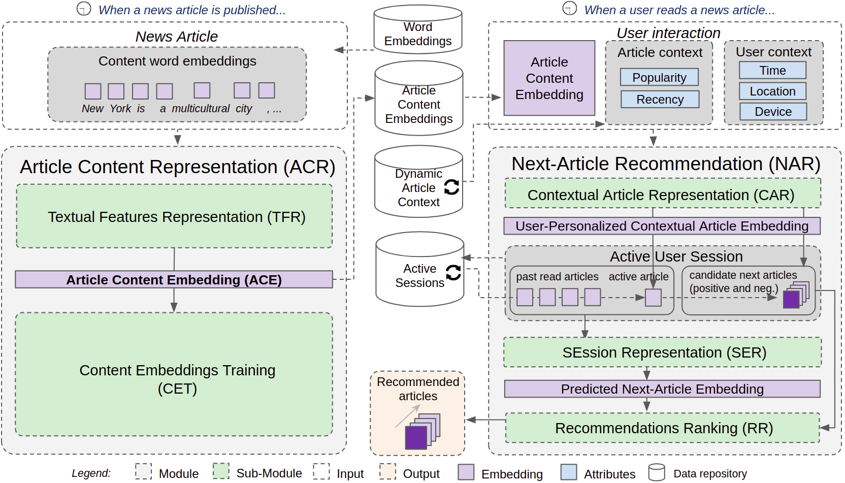 Fig. 1 - CHAMELEON - a Deep Learning Meta-Architecture for News Recommender Systems