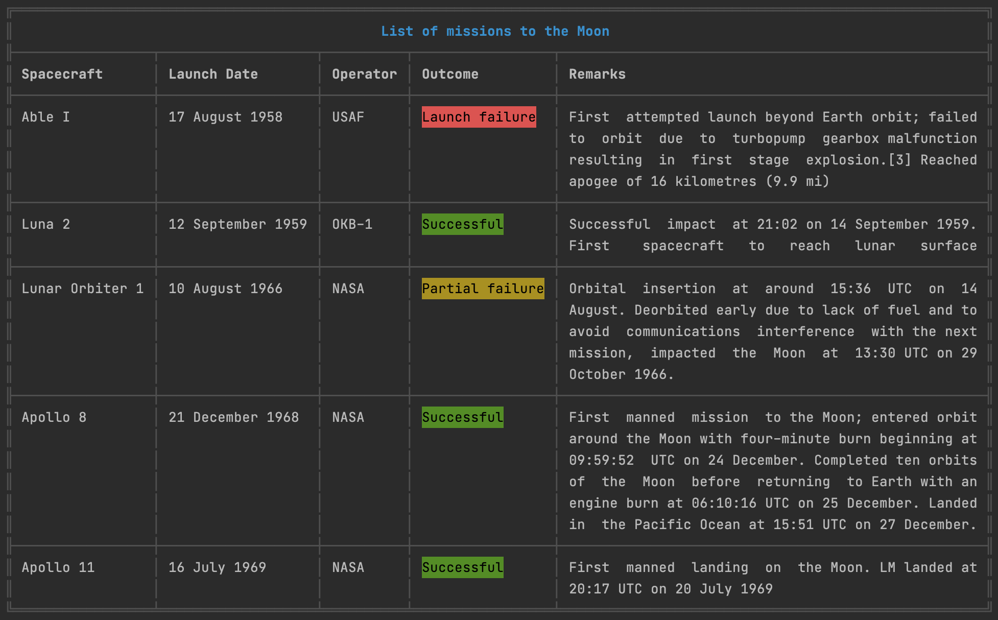 Demo of table displaying a list of missions to the Moon.