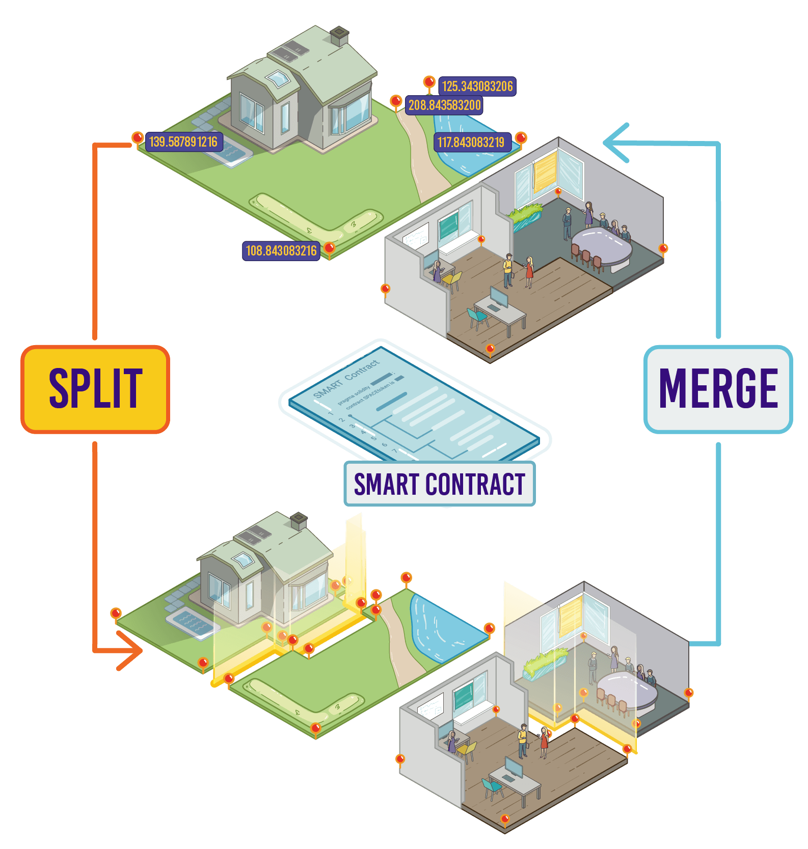 Smart contract Land surveying