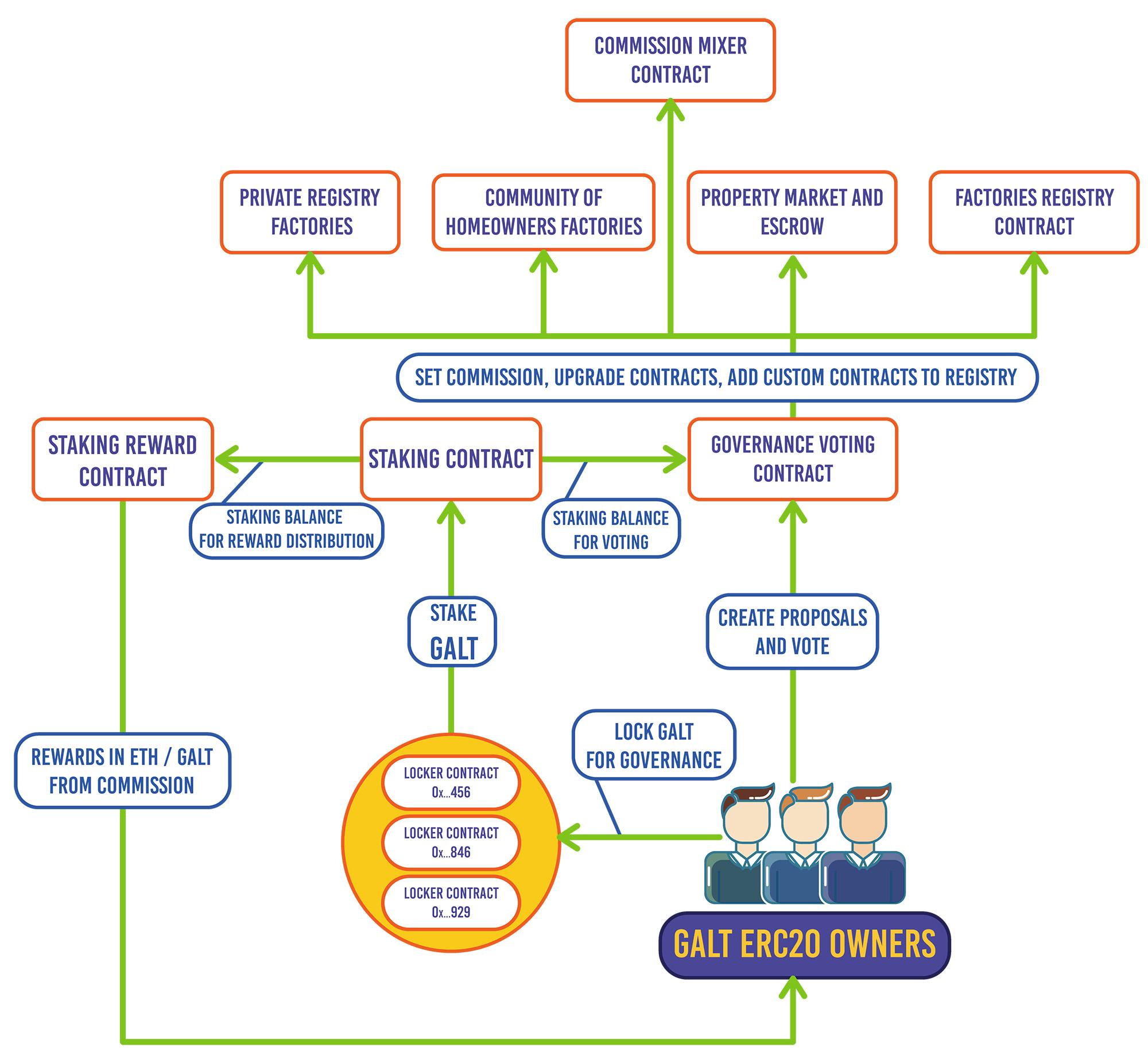Private registries Governance
