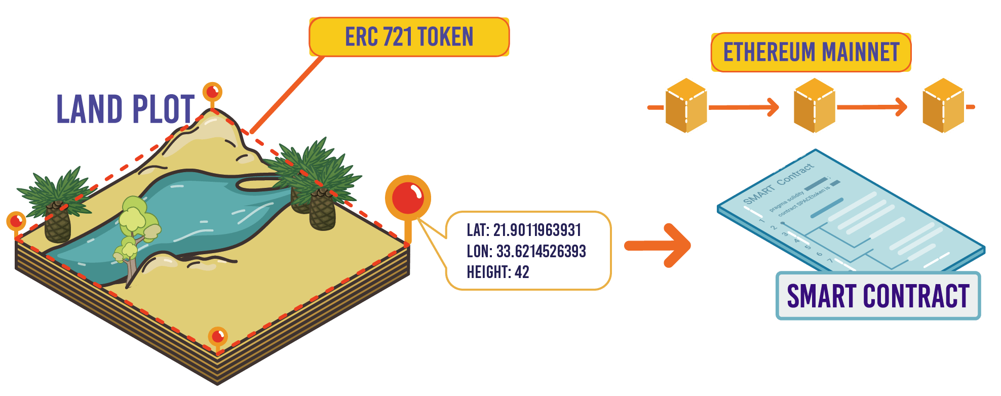Accurate land plots coordinates in smart contract