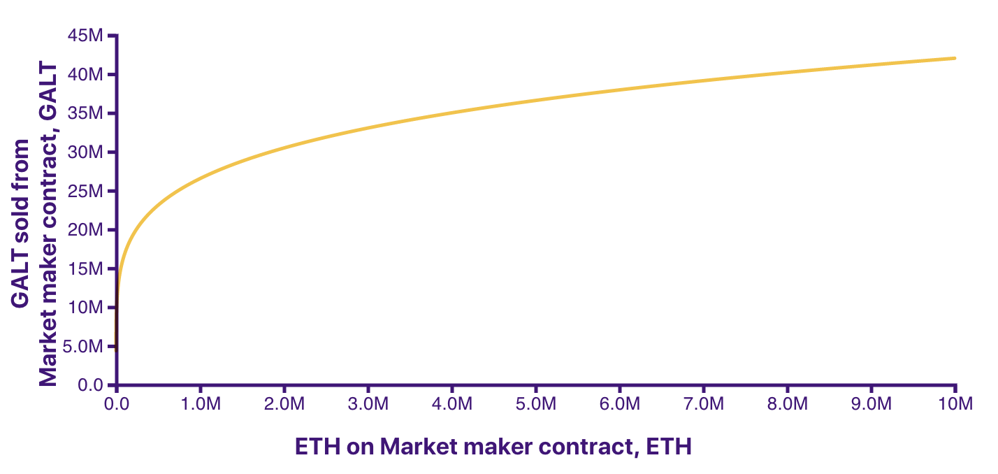 GALT sold by ETH received