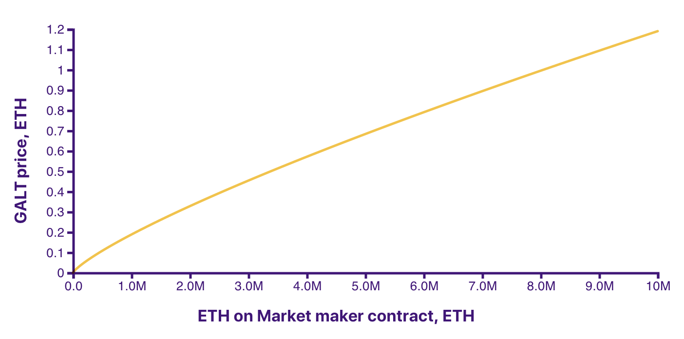 GALT Price by ETH on contract