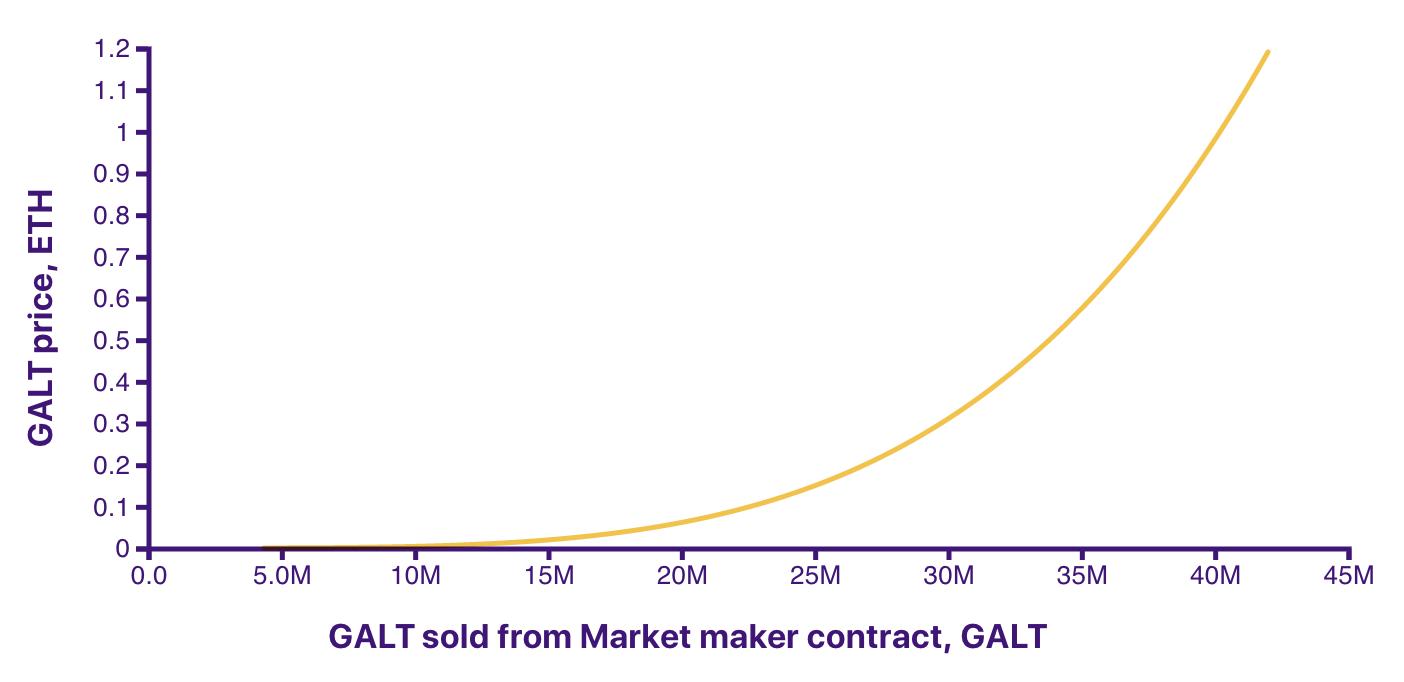 GALT Price by TotalSupply