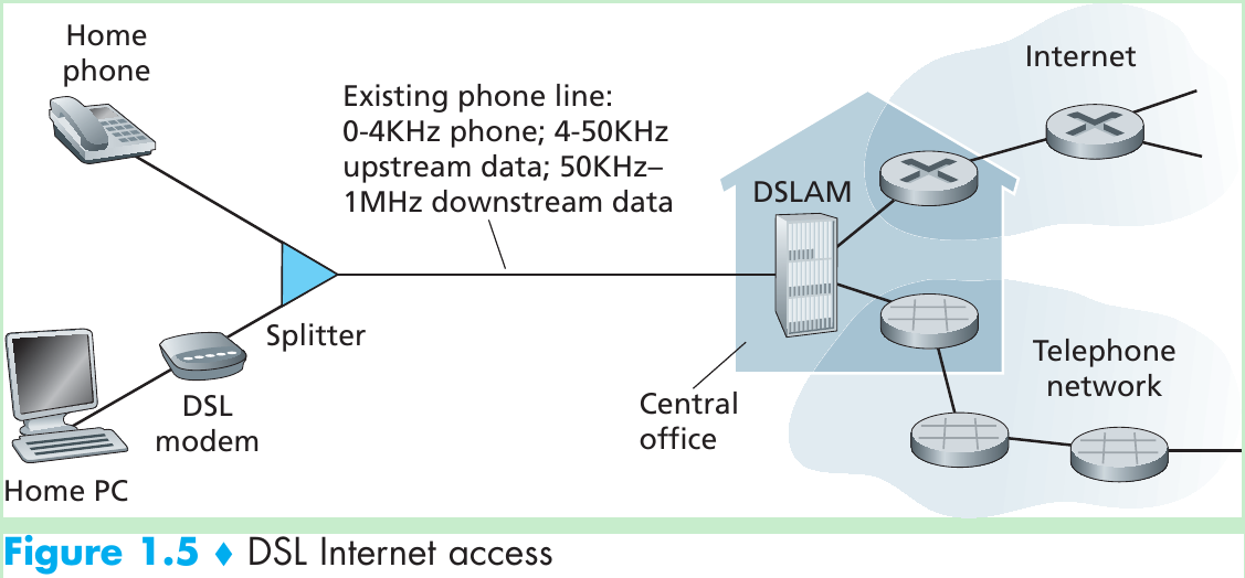 the different variations of digital subscriber lines dsl used today Subscriber line (dsl) is a type of broadband connection that takes advantage of the existing telephone cables to enable high-speed data transmissions to and from a customer's premises there are a number of different types of dsl, which have been designed to suit a range of.