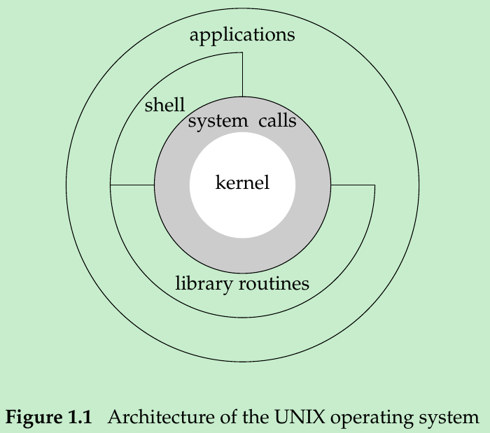 Operating System Diagram Architecture Diagram O...