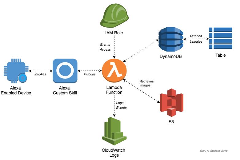 Alexa Custom Skill Architecture