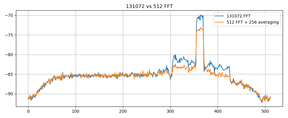 132k FFT vs 512 + averaging