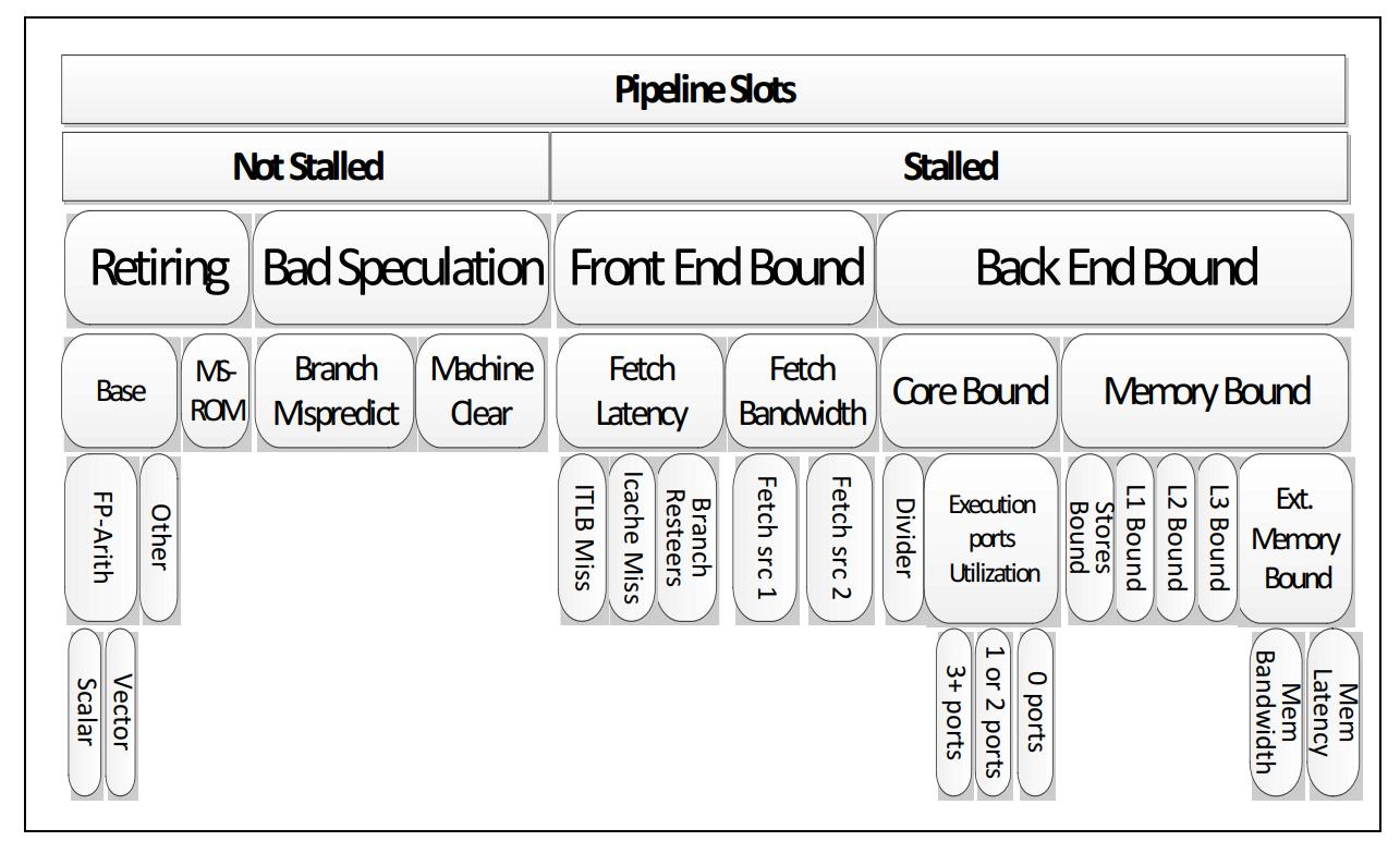 Intel TOPDOWN-自上而下的微体系结构分析方法