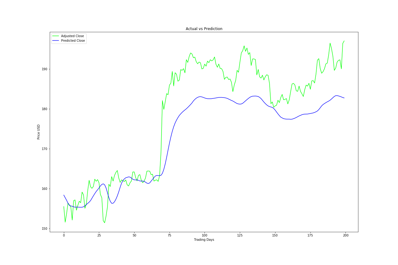 GitHub - gaurav-bothra/LSTM_Stock_Trend_Prediction: Stock