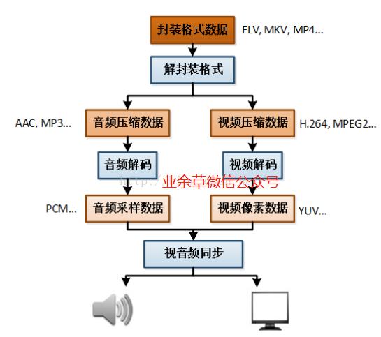 ffmpeg 音视频编码解码原理图