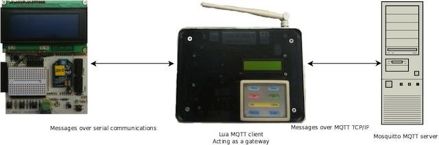 Lua MQTT overview