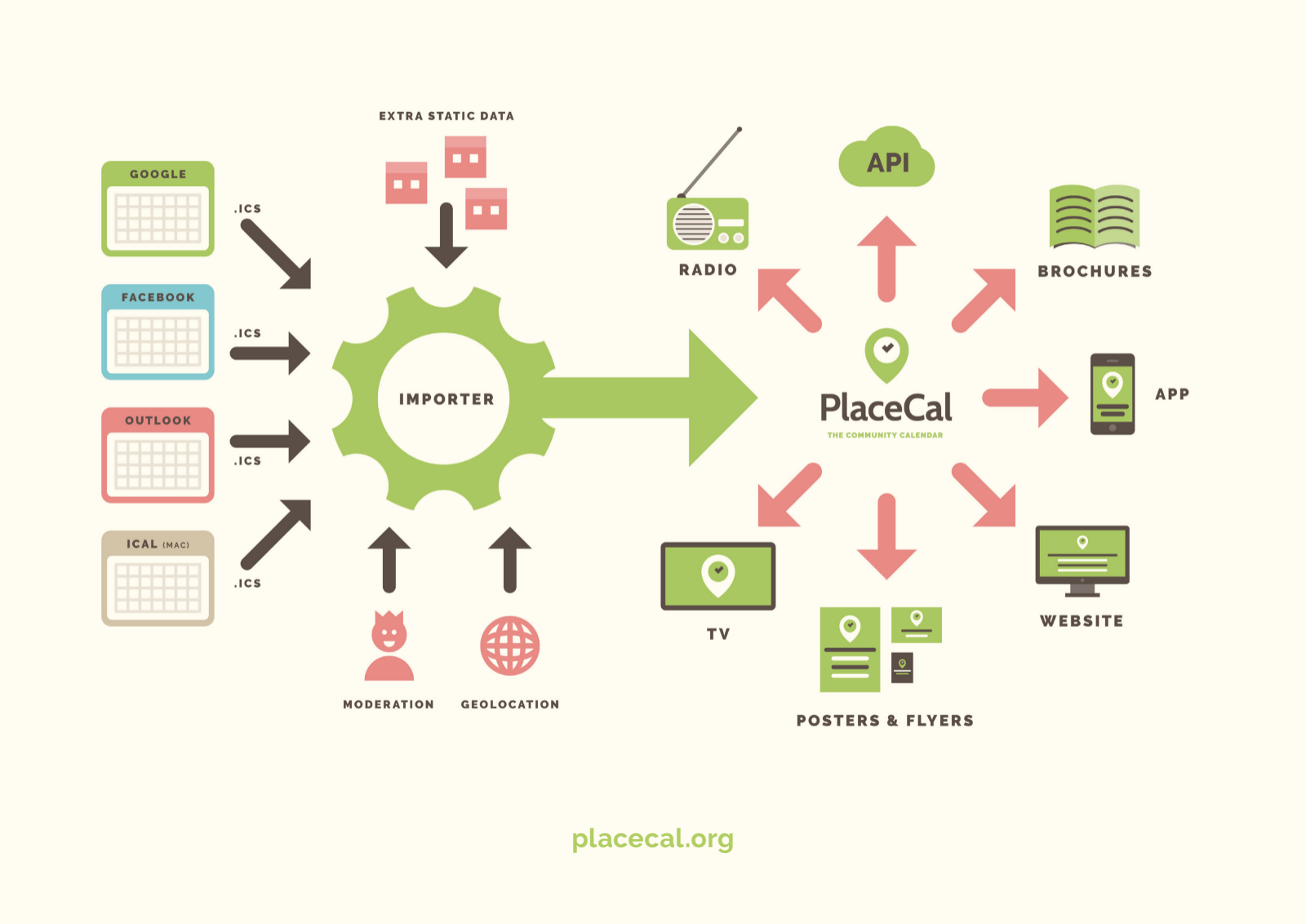 PlaceCal technological infrastructure
