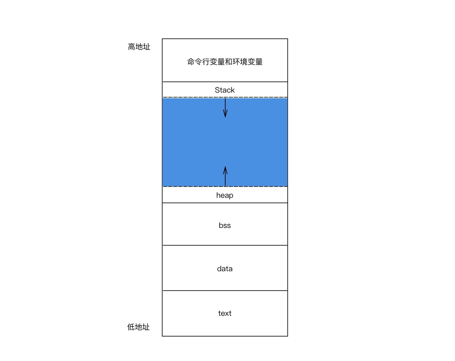 OS_c_program_memory_layout_1