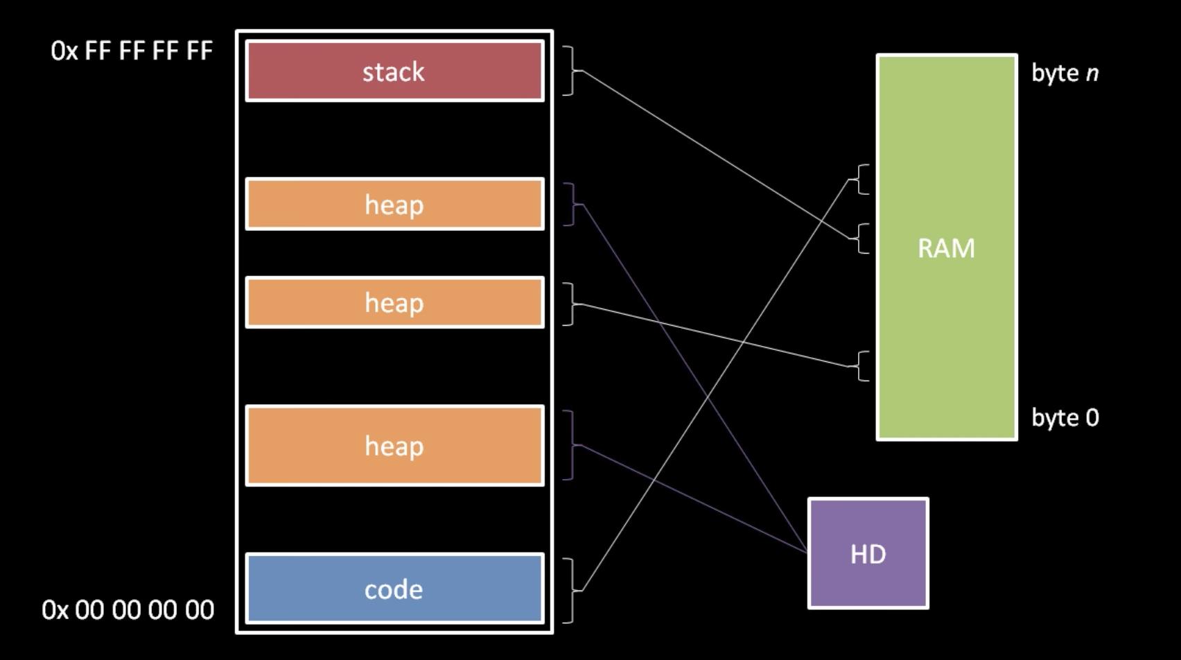 OS_c_program_memory_layout_2