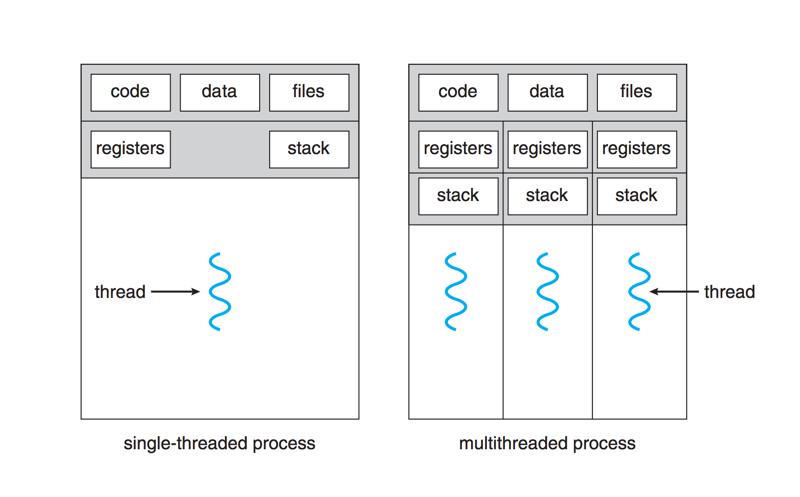 OS_single_thread_vs_multithread