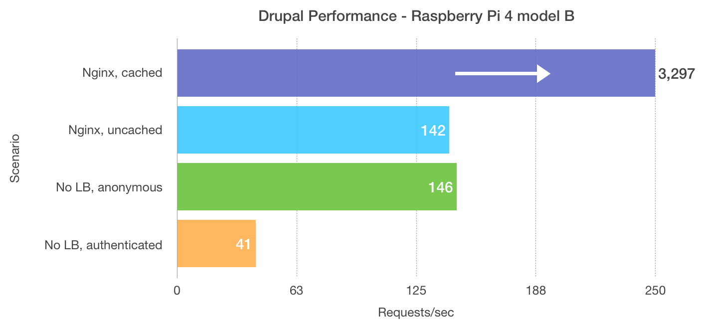 Raspberry Pi 4 Drupal 8 performance benchmarks