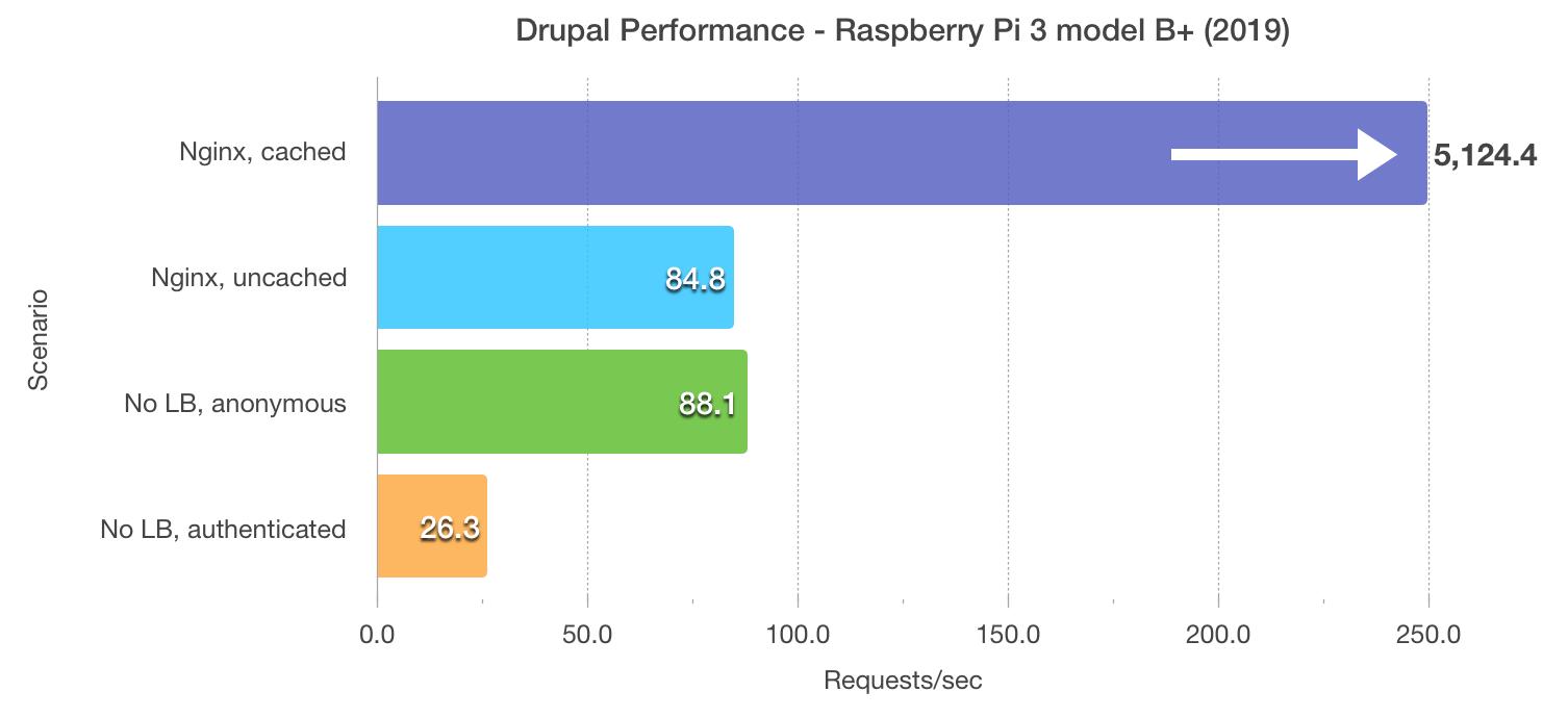Raspberry Pi Dramble 3 model B+ 2019 Drupal benchmark results