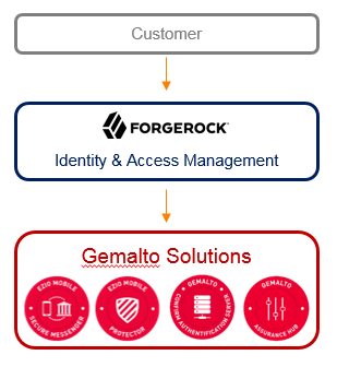 ForgeRock Gemalto integration