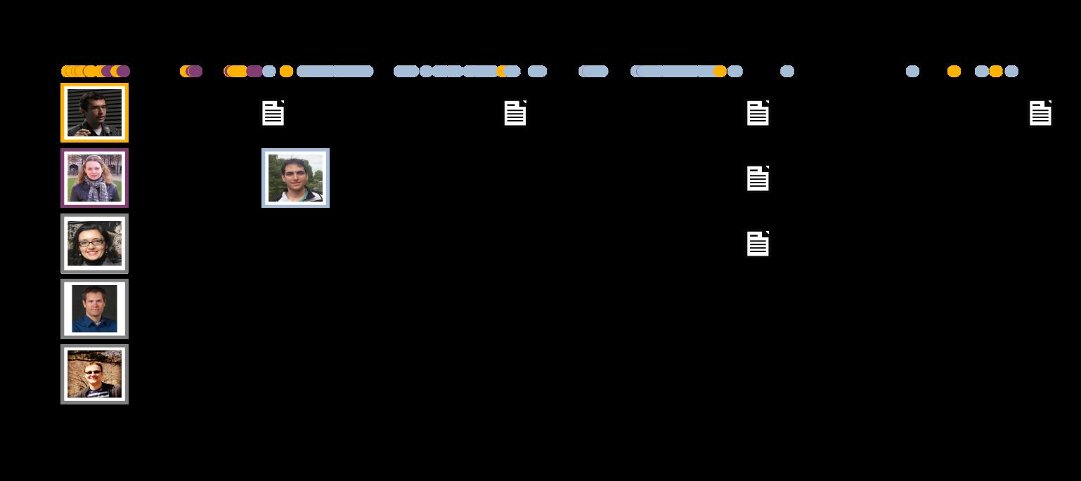 Contribution Timeline
