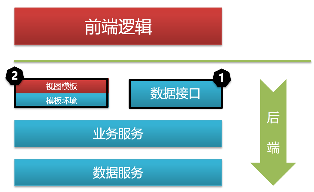 WEB系统前后端架构模型