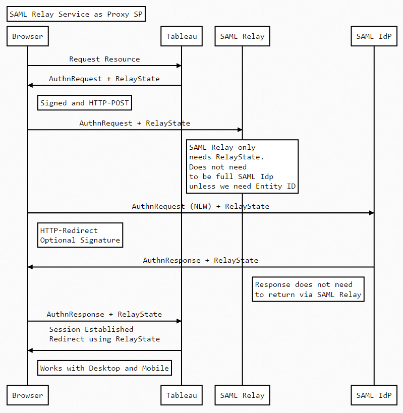 Github Geordieladsaml Forward Proxy Saml Forward Proxy Example