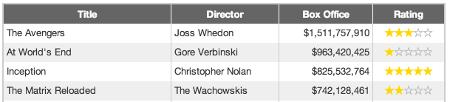 Custom Movies Table