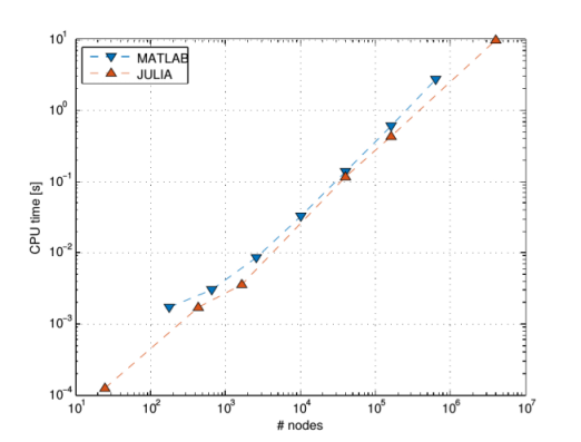 Comparison of MATLAB and JULIA speed.