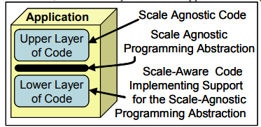 2007_scale_agnostic