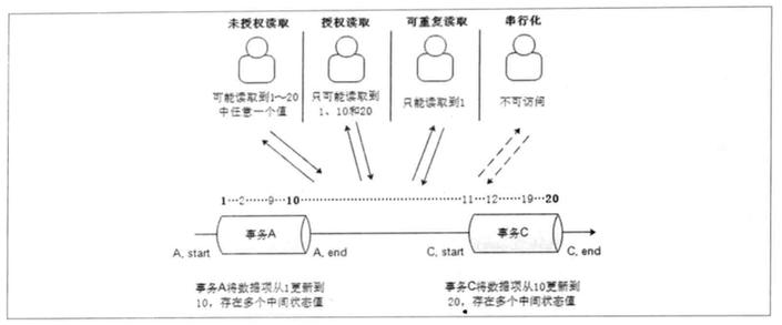 mysql_trans_example