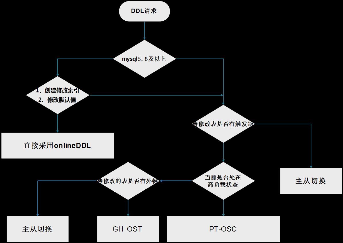 mysql-5-7-online-ddl3