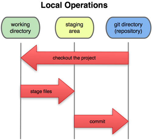 git_local_operation