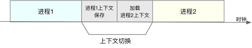 process_switch