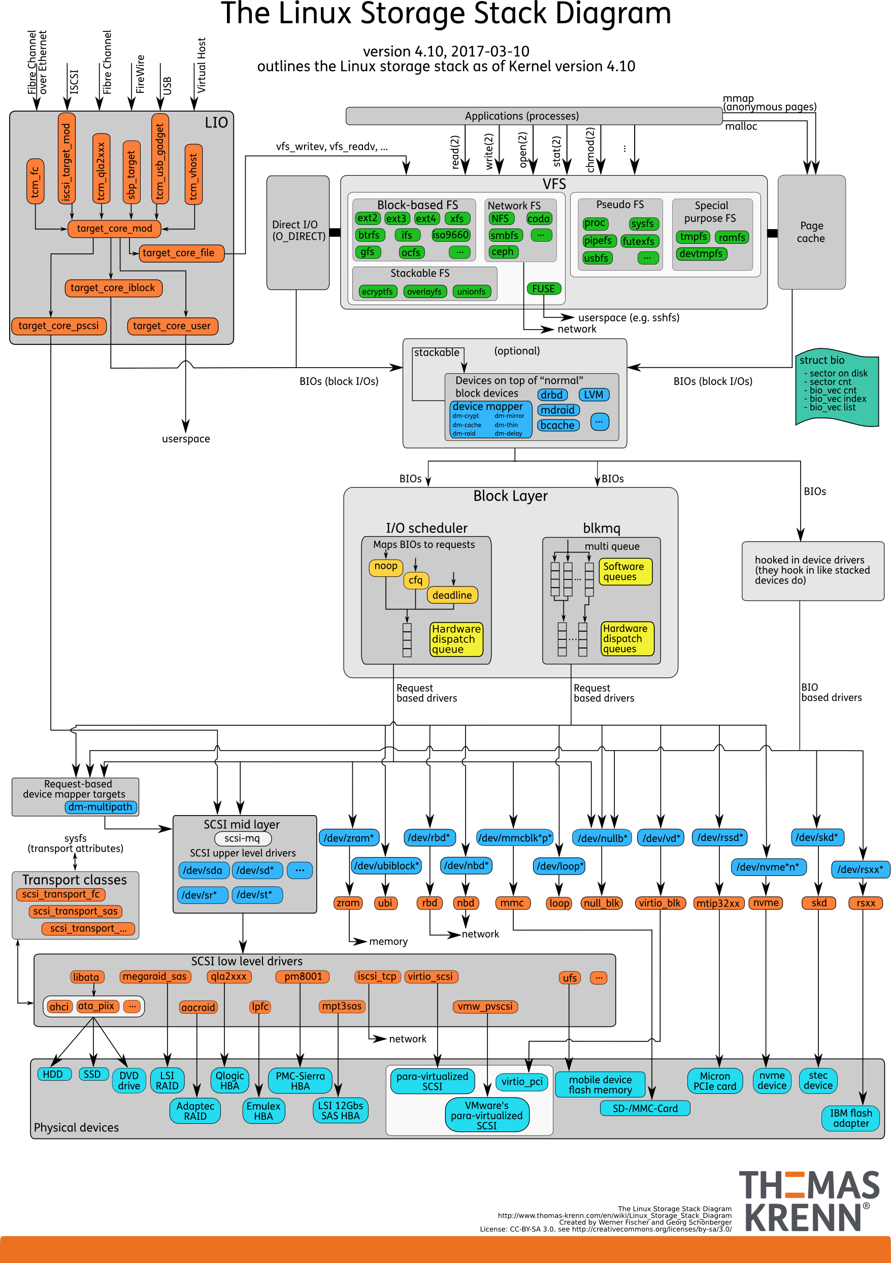 Linux_Storage_Stack_DiagramFS
