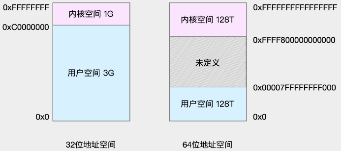 memory_process