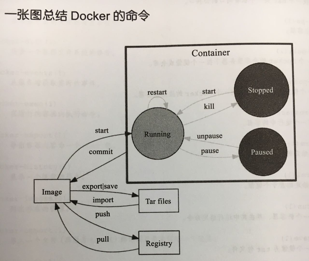 docker_cmd