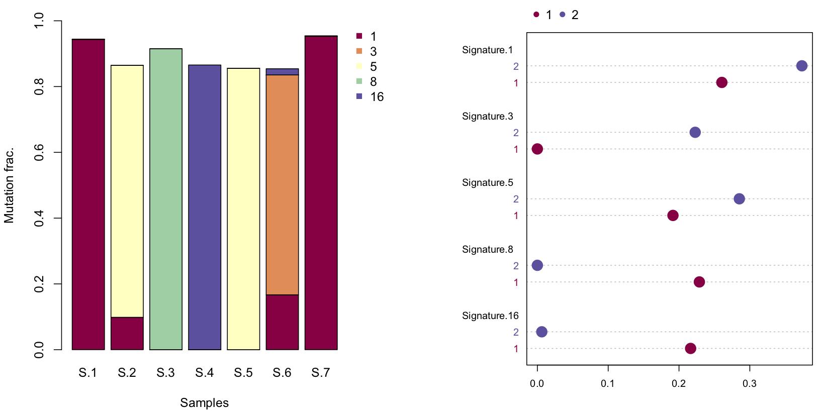 Image of plots