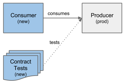 Overview Contract Tests with a changed Consumer